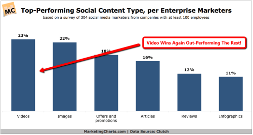 top performing social content is video